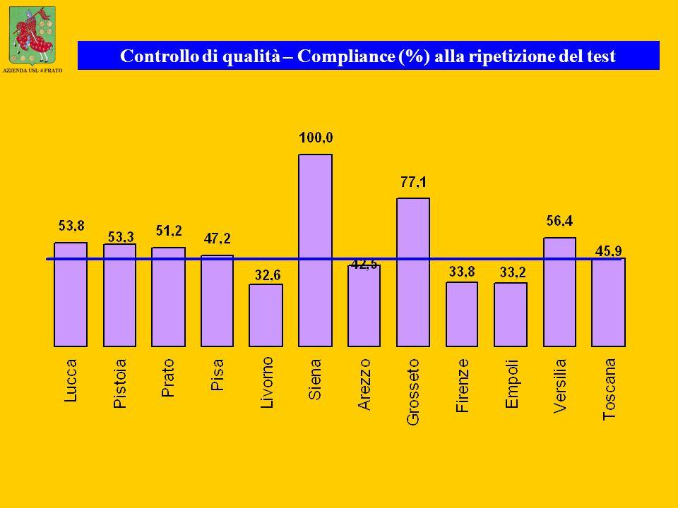 Controllo di qualità – Compliance (%) alla ripetizione del test