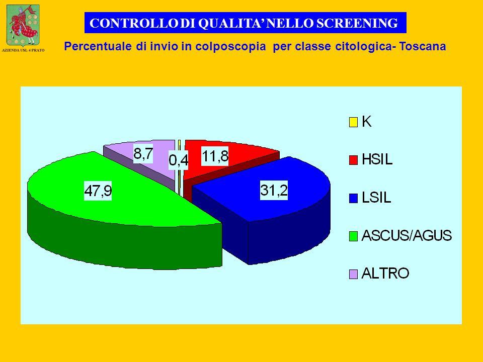 Percentuale di invio in colposcopia per classe citologica- Toscana CONTROLLO DI QUALITA NELLO SCREENING
