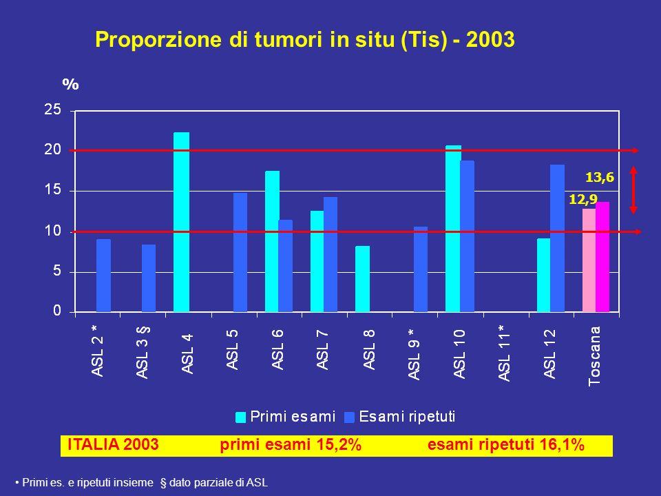 Proporzione di tumori in situ (Tis) - 2003 ITALIA 2003 primi esami 15,2% esami ripetuti 16,1% % 12,9 13,6 Primi es.