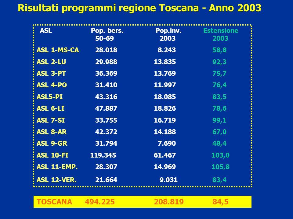 Trattamento chirurgico conservativo (%) nei tumori invasivi =< 2 cm - Anno 2003 90,9 % 92,2 87,3 Primi es.