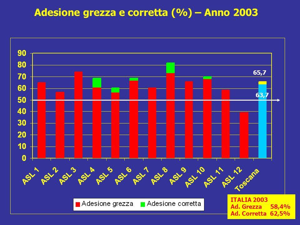 Adesione grezza e corretta (%) – Anno 2003 ITALIA 2003 Ad.