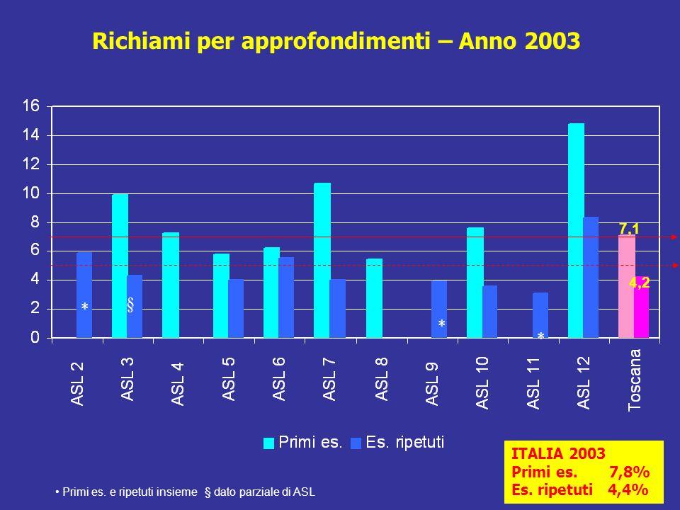 RICHIAMI PER MOTIVI TECNICI PRIMI ESAMI range 0,1 – 0,8 ESAMI SUCCESSIVI range 0,3 – 0,9 Standard riferimento: accettabile: < 3% desiderabile: < 1%