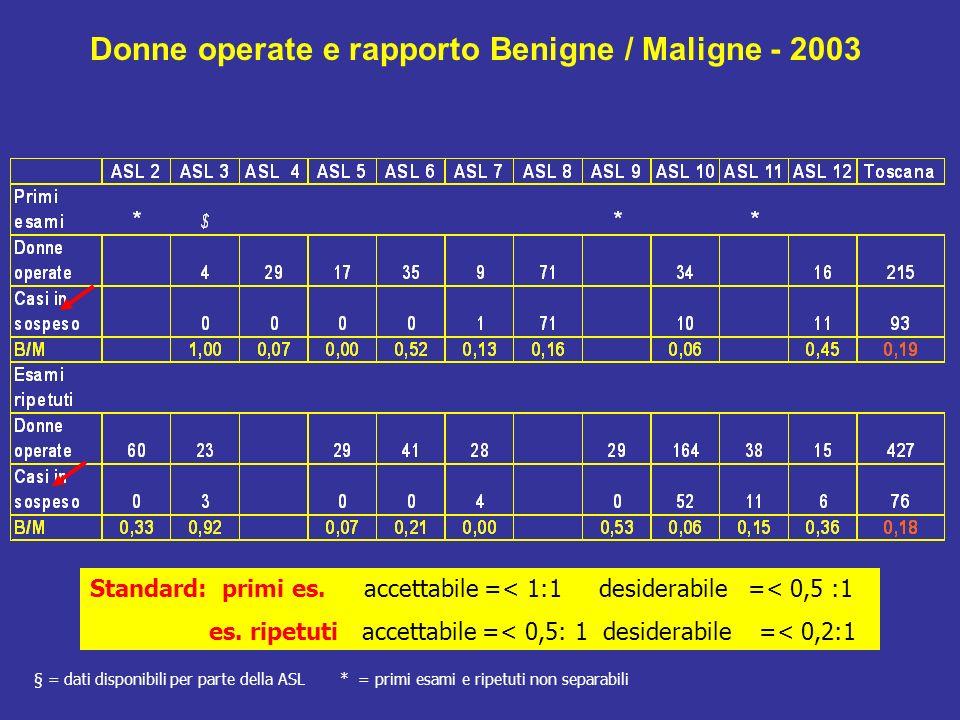 Donne operate e rapporto Benigne / Maligne - 2003 § = dati disponibili per parte della ASL * = primi esami e ripetuti non separabili Standard: primi es.