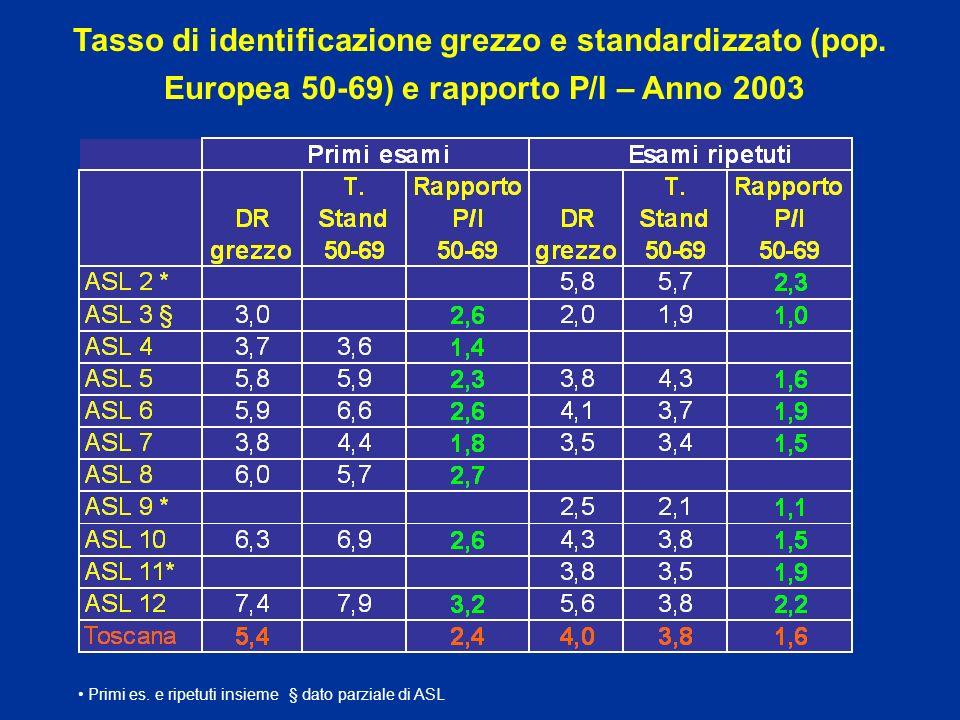 Tasso di identificazione tumori invasivi =< 10 mm - 2003 x 1000 1,7 1,5 ITALIA 2003 primi esami: 1,35 x 1.000 esami ripetuti: 1,34 x 1.000 Primi es.