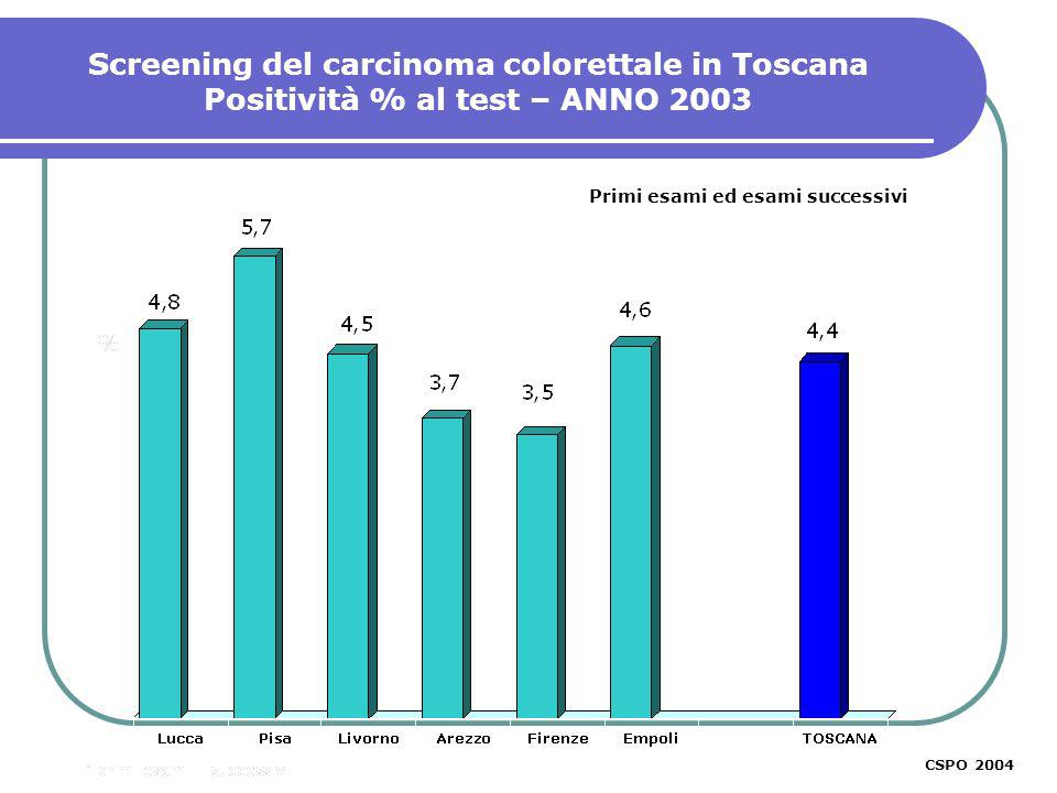 Screening del carcinoma colorettale in Toscana Positività % al test – ANNO 2003 CSPO 2003 Primi esami ed esami successivi CSPO 2004