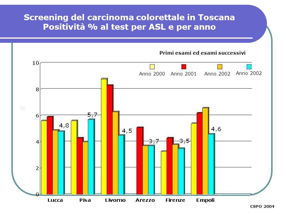 Screening del carcinoma colorettale in Toscana Positività % al test per ASL e per anno CSPO 2003 Primi esami ed esami successivi CSPO 2004 Anno 2000An