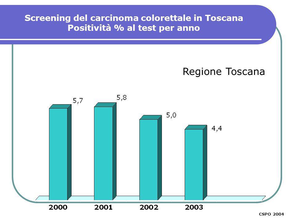 CSPO 2003 Regione Toscana Screening del carcinoma colorettale in Toscana Positività % al test per anno CSPO 2004