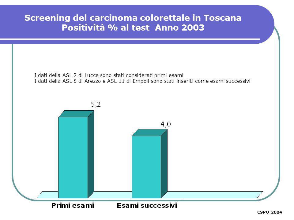 CSPO 2003 I dati della ASL 2 di Lucca sono stati considerati primi esami I dati della ASL 8 di Arezzo e ASL 11 di Empoli sono stati inseriti come esami successivi Screening del carcinoma colorettale in Toscana Positività % al test Anno 2003 CSPO 2004