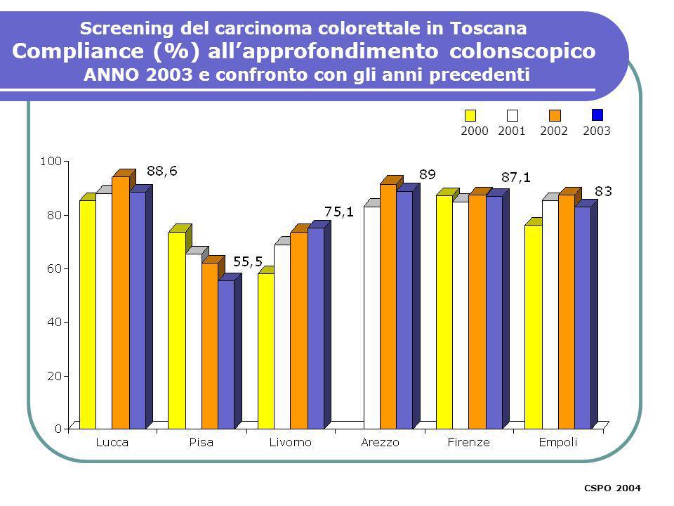 Screening del carcinoma colorettale in Toscana Compliance (%) allapprofondimento colonscopico ANNO 2003 e confronto con gli anni precedenti 2000200120