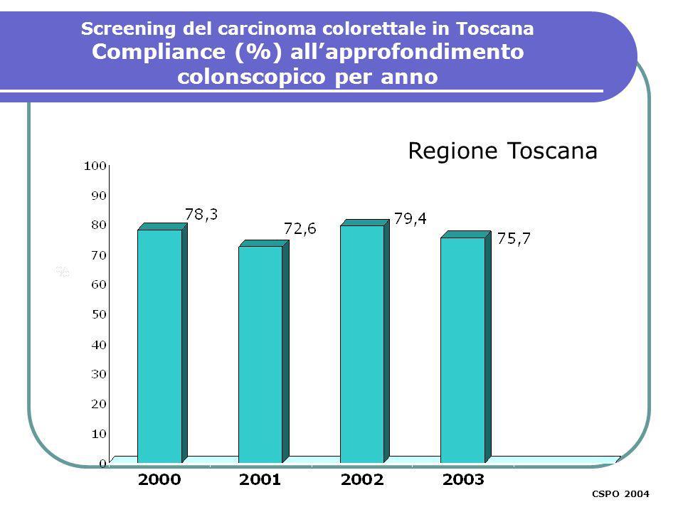 CSPO 2003 Regione Toscana Screening del carcinoma colorettale in Toscana Compliance (%) allapprofondimento colonscopico per anno CSPO 2004