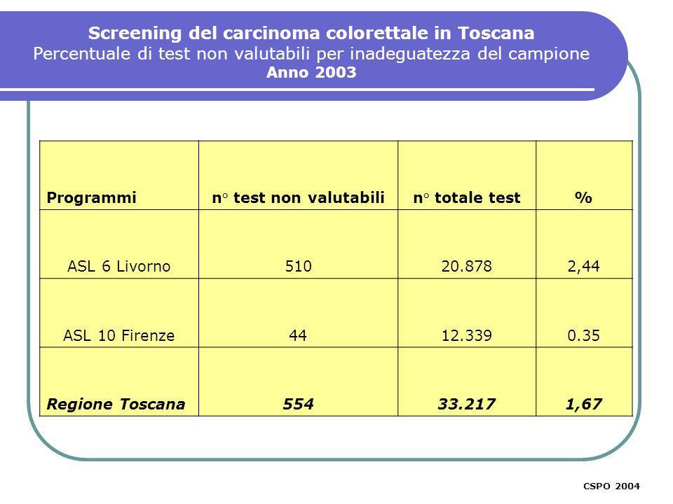 Screening del carcinoma colorettale in Toscana Percentuale di test non valutabili per inadeguatezza del campione Anno 2003 CSPO 2003 Programmin° test non valutabilin° totale test% ASL 6 Livorno51020.8782,44 ASL 10 Firenze4412.3390.35 Regione Toscana55433.2171,67 CSPO 2004