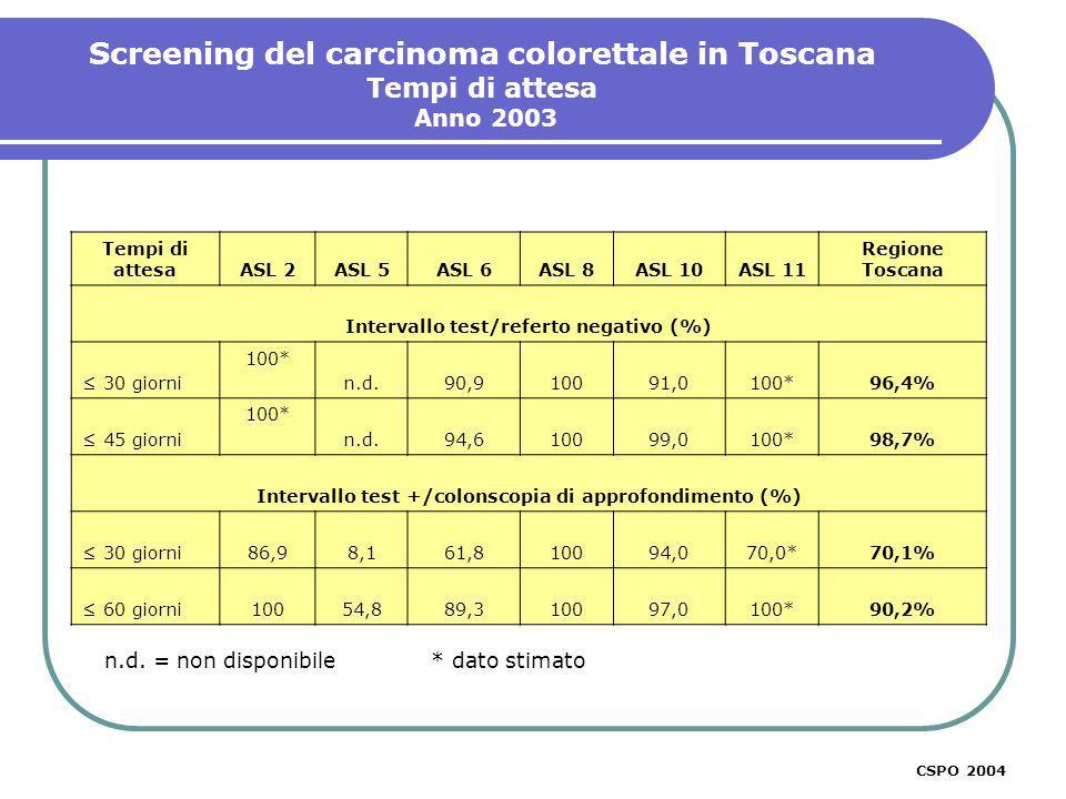 Screening del carcinoma colorettale in Toscana Tempi di attesa Anno 2003 CSPO 2003 Tempi di attesa ASL 2ASL 5ASL 6ASL 8ASL 10ASL 11 Regione Toscana Intervallo test/referto negativo (%) 30 giorni 100* n.d.90,910091,0100*96,4% 45 giorni 100* n.d.94,610099,0100*98,7% Intervallo test +/colonscopia di approfondimento (%) 30 giorni86,98,161,810094,070,0*70,1% 60 giorni10054,889,310097,0100*90,2% n.d.