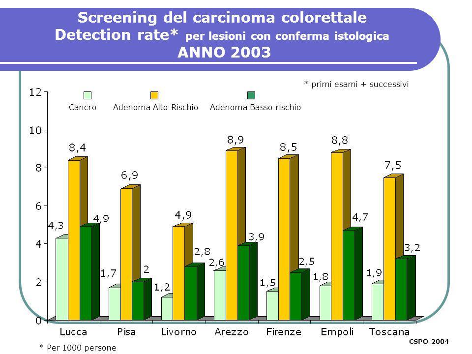 Screening del carcinoma colorettale Detection rate* per lesioni con conferma istologica ANNO 2003 * primi esami + successivi CSPO 2003 CSPO 2004 Cancr