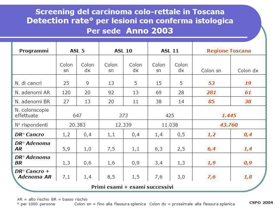 Screening del carcinoma colo-rettale in Toscana Detection rate° per lesioni con conferma istologica Per sede Anno 2003 AR = alto rischio BR = basso rischio ° per 1000 persone Colon sn = fino alla flessura splenica Colon dx = prossimale alla flessura splenica CSPO 2004 Primi esami + esami successivi ProgrammiASL 5ASL 10ASL 11Regione Toscana Colon sn Colon dx Colon sn Colon dx Colon sn Colon dxColon snColon dx N.