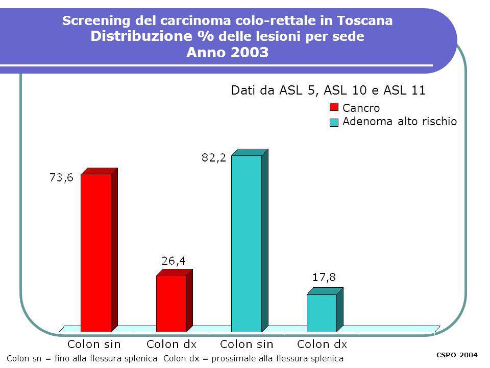 CSPO 2003 Dati da ASL 5, ASL 10 e ASL 11 Screening del carcinoma colo-rettale in Toscana Distribuzione % delle lesioni per sede Anno 2003 Cancro Adeno