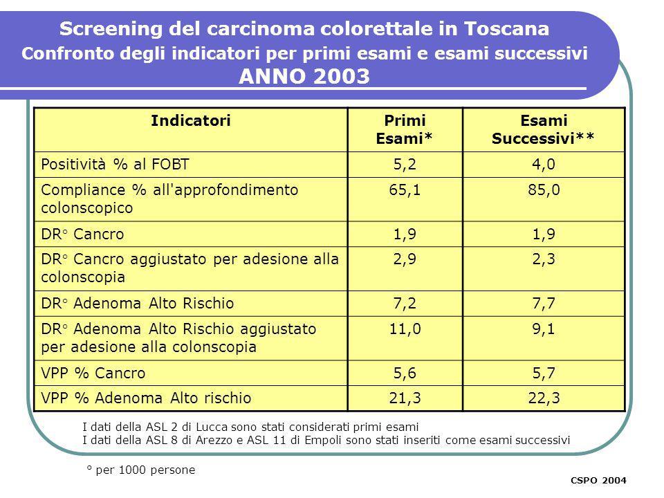 Screening del carcinoma colorettale in Toscana Confronto degli indicatori per primi esami e esami successivi ANNO 2003 * primi esami + successivi CSPO