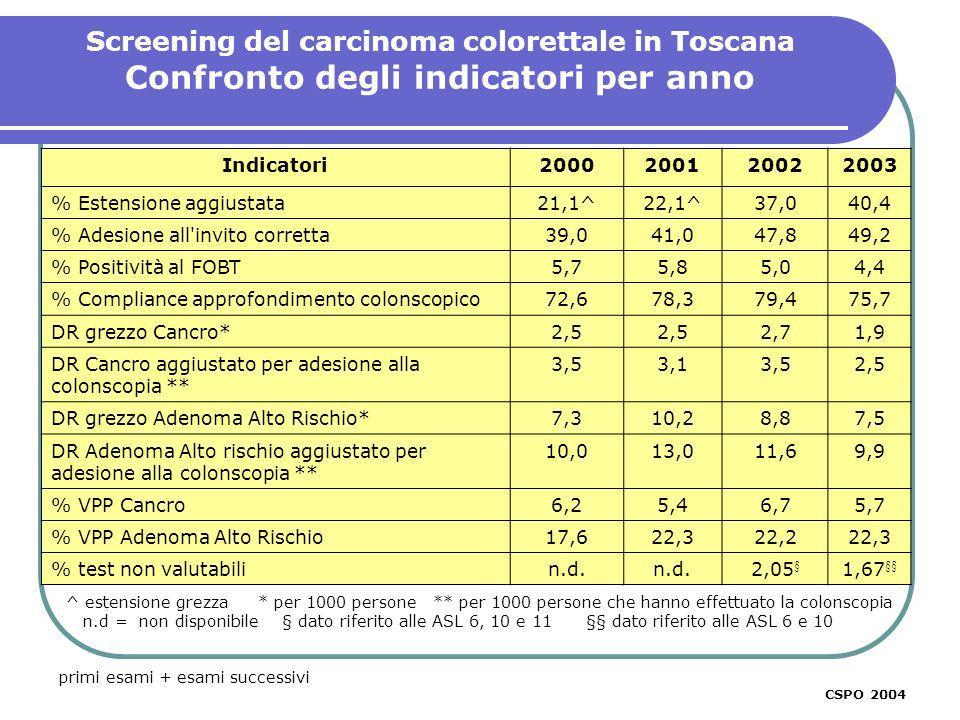 Screening del carcinoma colorettale in Toscana Confronto degli indicatori per anno primi esami + esami successivi CSPO 2003 % CSPO 2004 Indicatori2000200120022003 % Estensione aggiustata21,1^22,1^37,040,4 % Adesione all invito corretta39,041,047,849,2 % Positività al FOBT5,75,85,04,4 % Compliance approfondimento colonscopico72,678,379,475,7 DR grezzo Cancro*2,5 2,71,9 DR Cancro aggiustato per adesione alla colonscopia ** 3,53,13,52,5 DR grezzo Adenoma Alto Rischio*7,310,28,87,5 DR Adenoma Alto rischio aggiustato per adesione alla colonscopia ** 10,013,011,69,9 % VPP Cancro6,25,46,75,7 % VPP Adenoma Alto Rischio17,622,322,222,3 % test non valutabilin.d.