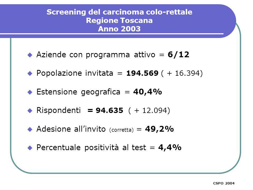 Aziende con programma attivo = 6/12 Popolazione invitata = 194.569 ( + 16.394) Estensione geografica = 40,4% Rispondenti = 94.635 ( + 12.094) Adesione allinvito (corretta) = 49,2% Percentuale positività al test = 4,4% Screening del carcinoma colo-rettale Regione Toscana Anno 2003 CSPO 2003CSPO 2004