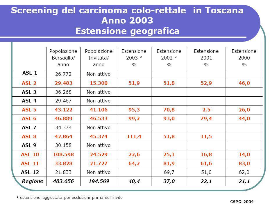 Screening del carcinoma colorettale in Toscana Confronto degli indicatori per primi esami e esami successivi ANNO 2003 * primi esami + successivi CSPO 2003 % CSPO 2004 IndicatoriPrimi Esami* Esami Successivi** Positività % al FOBT5,24,0 Compliance % all approfondimento colonscopico 65,185,0 DR° Cancro1,9 DR° Cancro aggiustato per adesione alla colonscopia 2,92,3 DR° Adenoma Alto Rischio7,27,7 DR° Adenoma Alto Rischio aggiustato per adesione alla colonscopia 11,09,1 VPP % Cancro5,65,7 VPP % Adenoma Alto rischio21,322,3 I dati della ASL 2 di Lucca sono stati considerati primi esami I dati della ASL 8 di Arezzo e ASL 11 di Empoli sono stati inseriti come esami successivi ° per 1000 persone