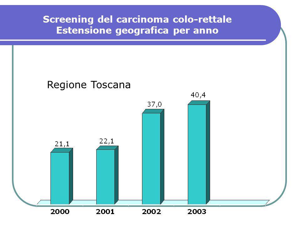 Screening del carcinoma colo-rettale Regione Toscana CONCLUSIONI Dati nel loro complesso positivi Necessario concentrare gli sforzi sullaumento dellestensione geografica e sulladesione (PSR 2005-2007) Risorse per la prosecuzione dei programmi esistenti Miglioramento della raccolta dati CSPO 2003CSPO 2004