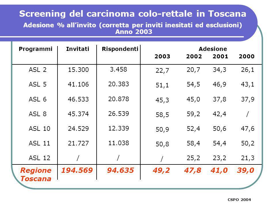 Screening del carcinoma colo-rettale in Toscana Adesione % allinvito (corretta per inviti inesitati ed esclusioni) Anno 2003 ASL 2 ASL 5 ASL 6 ASL 8 ASL 10 ASL 11 ASL 12 26,1 43,1 37,9 / 47,6 50,2 21,3 Programmi Invitati Rispondenti Adesione 2003 2002 2001 2000 Regione 194.569 94.635 49,2 47,8 41,0 39,0 Toscana 34,3 46,9 37,8 42,4 50,6 54,4 23,2 15.300 41.106 46.533 45.374 24.529 21.727 / 20,7 54,5 45,0 59,2 52,4 58,4 25,2 CSPO 2004 3.458 20.383 20.878 26.539 12.339 11.038 / 22,7 51,1 45,3 58,5 50,9 50,8 /