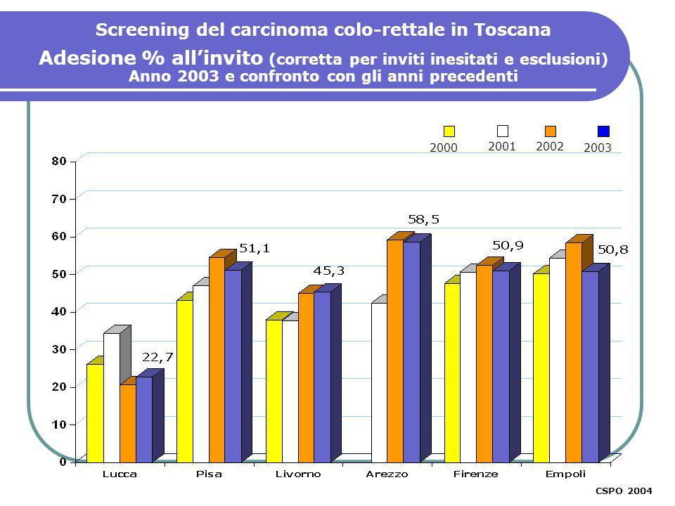2001 2000 CSPO 2003 Screening del carcinoma colo-rettale in Toscana Adesione % allinvito (corretta per inviti inesitati e esclusioni) Anno 2003 e confronto con gli anni precedenti 2002 2003 CSPO 2004