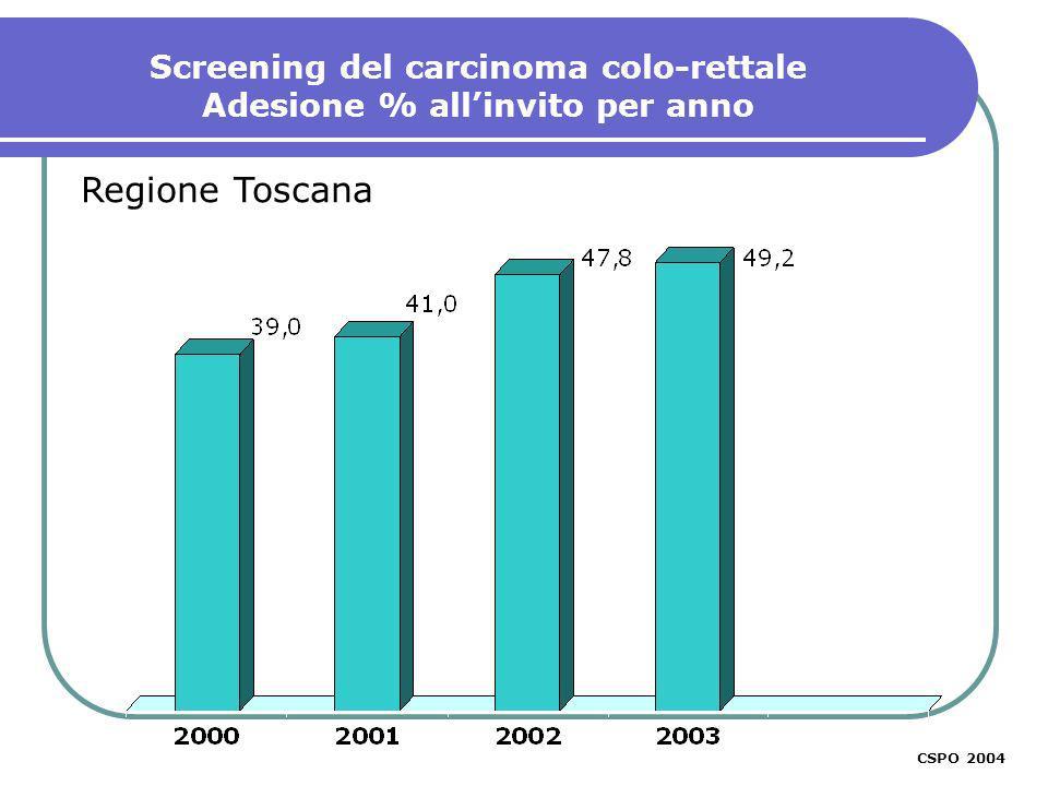 CSPO 2003 Screening del carcinoma colo-rettale Adesione % allinvito per anno Regione Toscana CSPO 2004