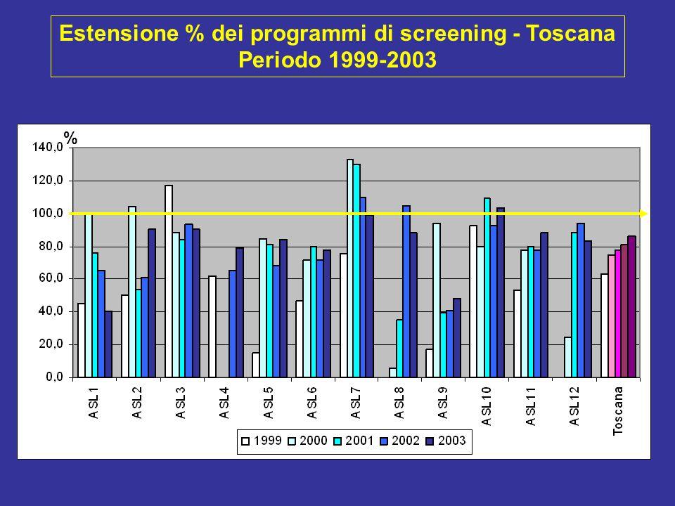 Trattamento chirurgico conservativo nei tumori invasivi <= 2 cm (%) - Toscana - 1999-2003