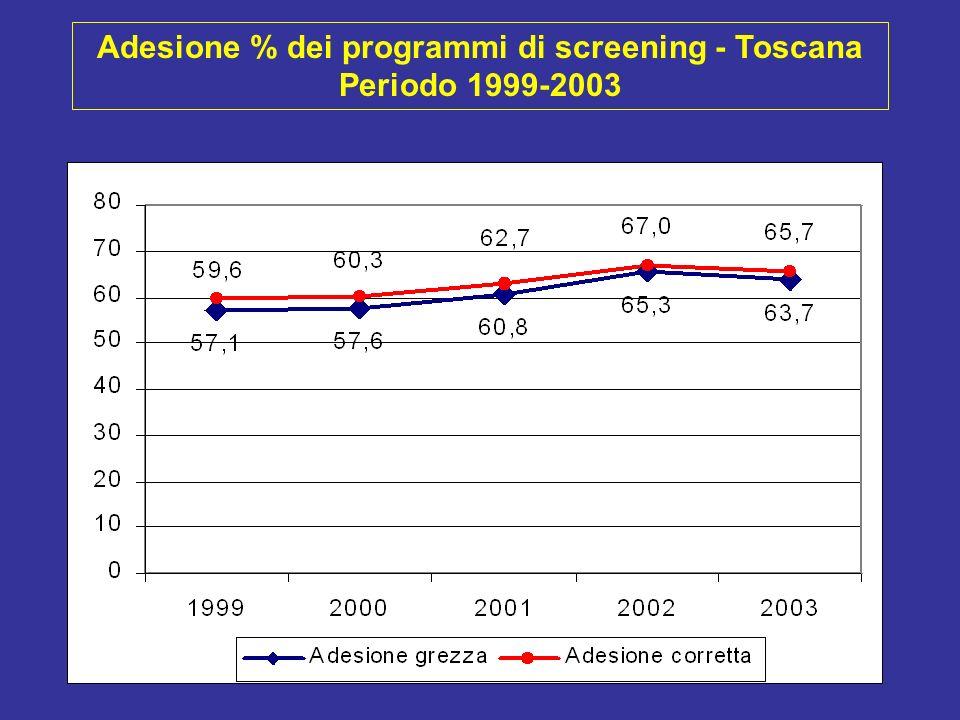 Indicatori regione Toscana - Periodo 1999-2003