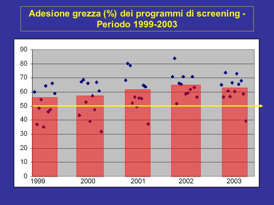 Adesione grezza (%) dei programmi di screening - Periodo 1999-2003 19992000200120022003