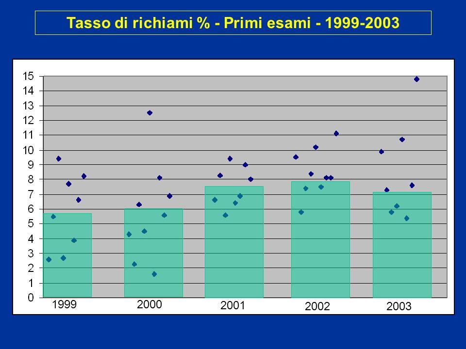 Tasso di richiami % - Primi esami - 1999-2003 19992000 2001 20022003