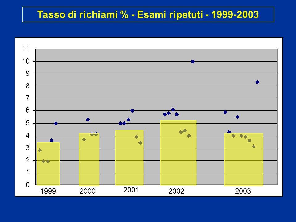 1999 Tasso di richiami % - Esami ripetuti - 1999-2003 2000 2001 20022003