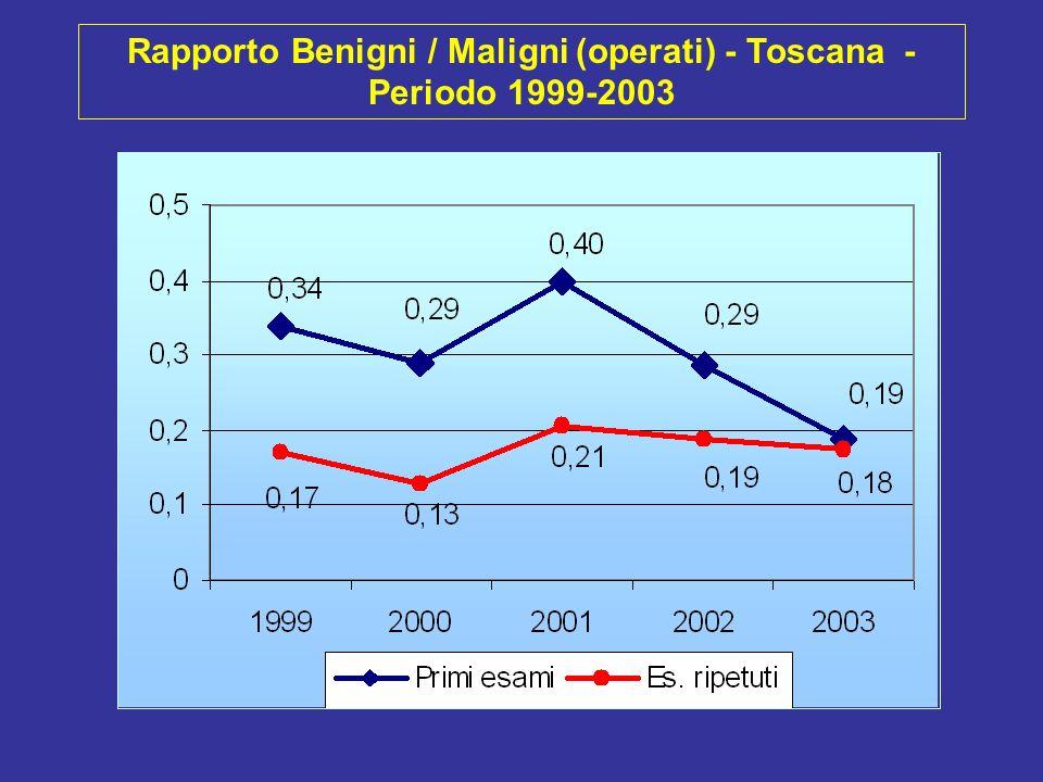 Tasso di identificazione delle BENIGNE operate (DR X 1000) - Toscana - Periodo 1999-2003