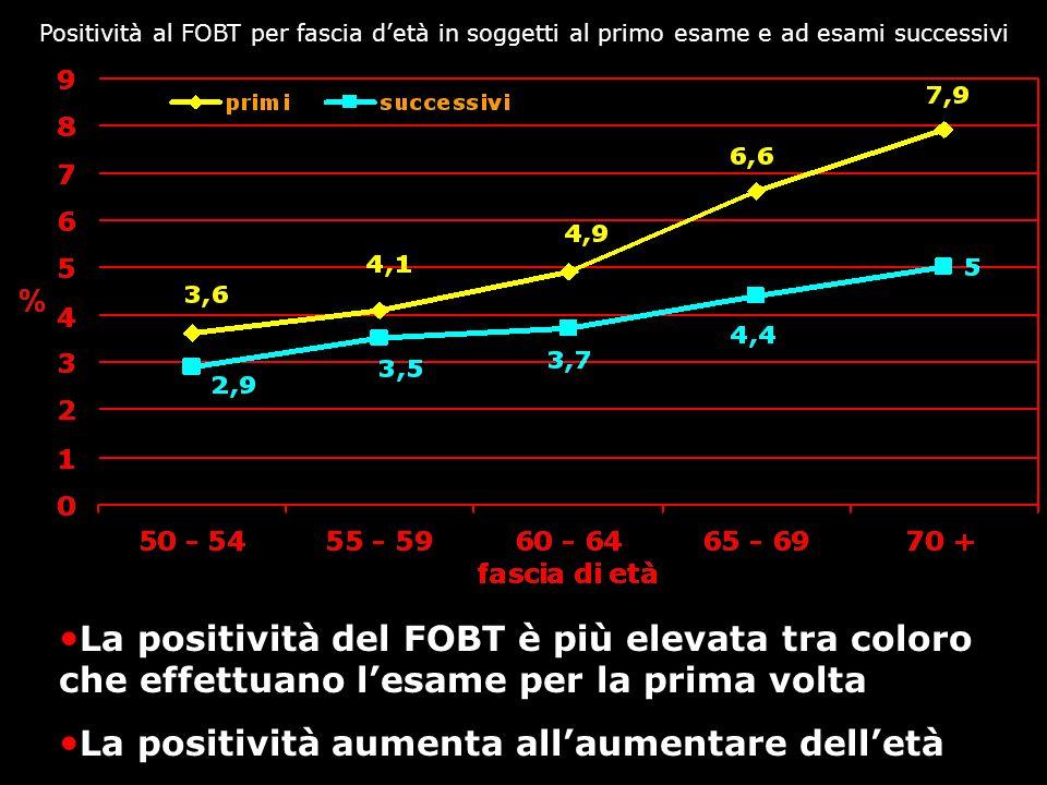 Positività al FOBT per fascia detà e sesso, senza distinzione tra primo esame ed esami successivi La positività del FOBT è più elevata nel sesso maschile La positività aumenta allaumentare delletà