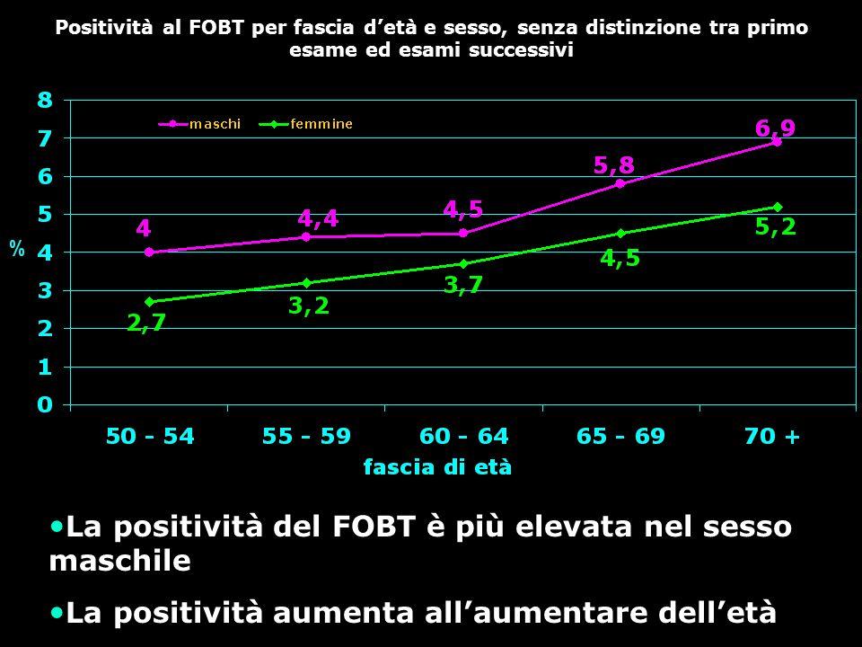 I campioni non valutabili sono una piccola quota di tutti i FOBT (dati Toscana)
