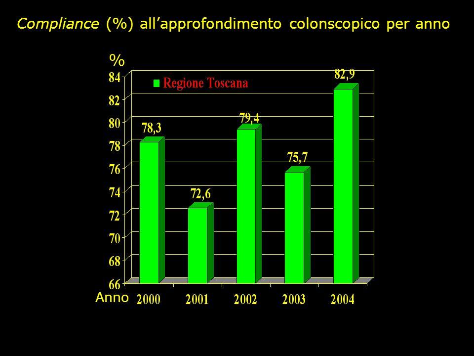 Ladesione media regionale agli approfondimenti colonscopici è pari a 82,9% (range 72,7% - 100%), superiore a quella dellanno precedente (75,7%).