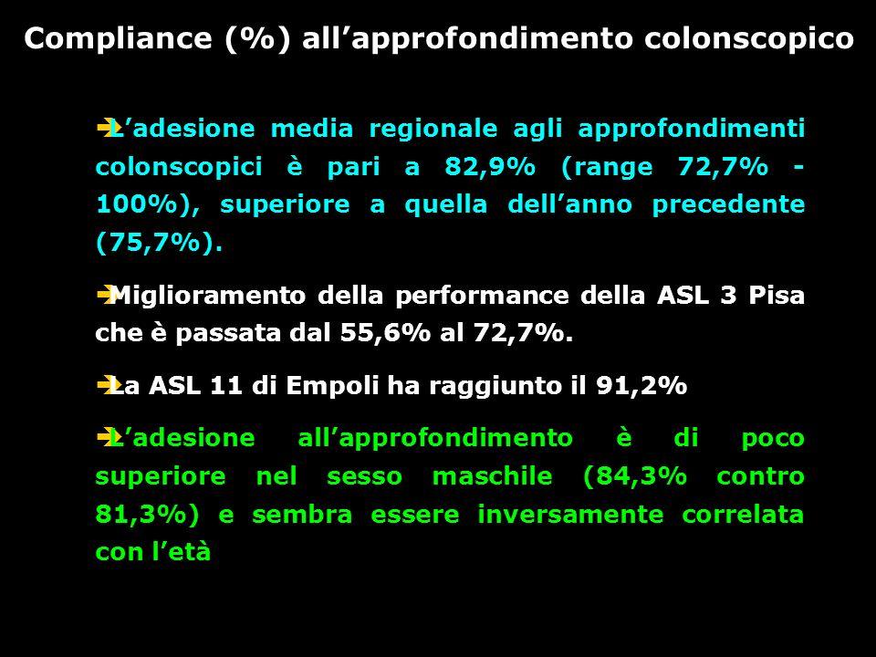 Adesione (%) e completezza (%) degli approfondimenti colonscopici (primi esami + successivi) Regione Toscana -Anno 2004