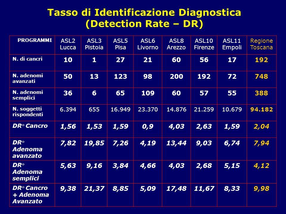 I valori di DR per cancro e adenoma avanzato sono abbastanza omogenei tra i vari programmi aziendali, con un picco nella ASL 8 Arezzo, dove si è registrato un incremento del DR sia per cancro che per adenoma avanzato, anche rispetto allanno precedente (DR grezzo= 4,03 vs.