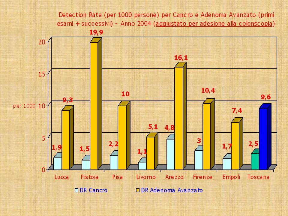 DR per 1000 persone di lesioni istologicamente confermate (primi esami+ successivi) divisi per sede (colon sn^ e colon dx°) Regione Toscana -Anno 2004 ^ colon sn = fino alla flessura splenica ° colon dx = prossimale alla flessura splenica 82,4% dei cancri sono localizzati nel colon sn 84,8% degli adenomi avanzati sono localizzati nel colon sn