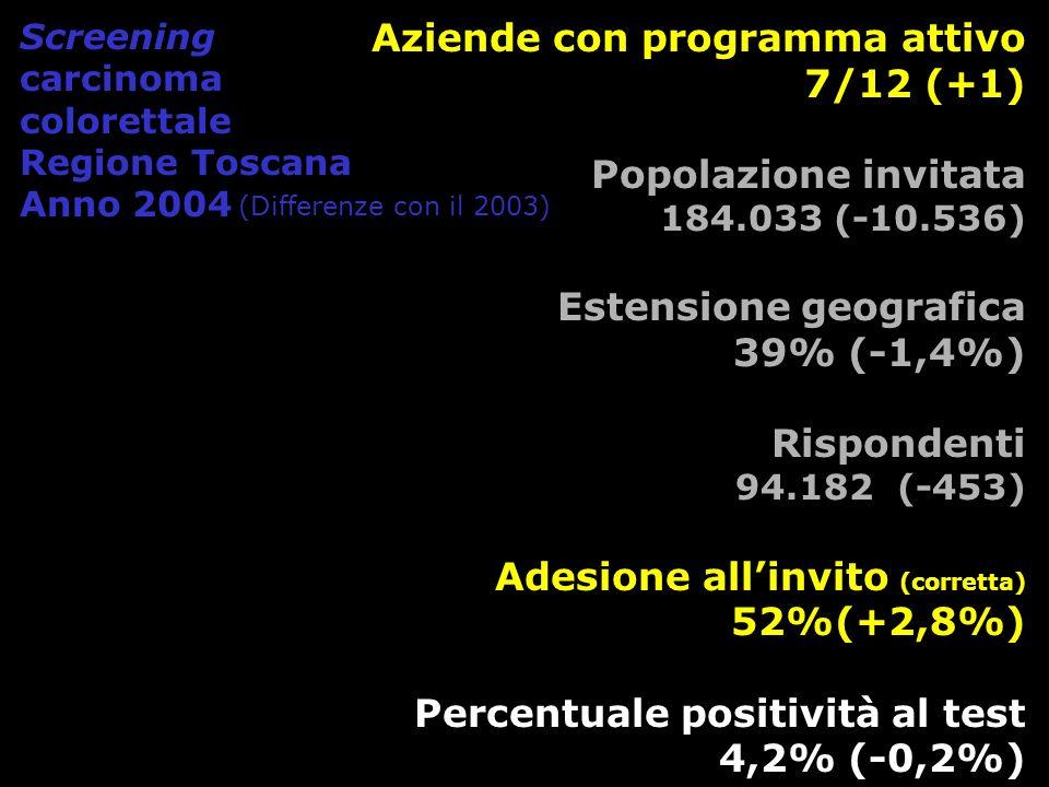 Indicatori 20002001200220032004 % Estensione aggiustata 21,1^22,1^37,040,439 % Adesione all invito corretta 39,041,047,849,252 % Positività al FOBT 5,75,85,04,44,2 % Compliance approfondimento colonscopico 72,678,379,475,782,9 DR grezzo Cancro* 2,5 2,71,92,04 DR Cancro aggiustato per adesione alla colonscopia ** 3,53,13,52,5 DR grezzo Adenoma Alto Rischio* 7,310,28,87,57,94 DR Adenoma Alto rischio aggiustato per adesione alla colonscopia ** 10,013,011,69,99,6 % VPP Cancro 6,25,46,75,75,9 % VPP Adenoma Alto Rischio 17,622,322,222,322,9 % test non valutabili n.d.