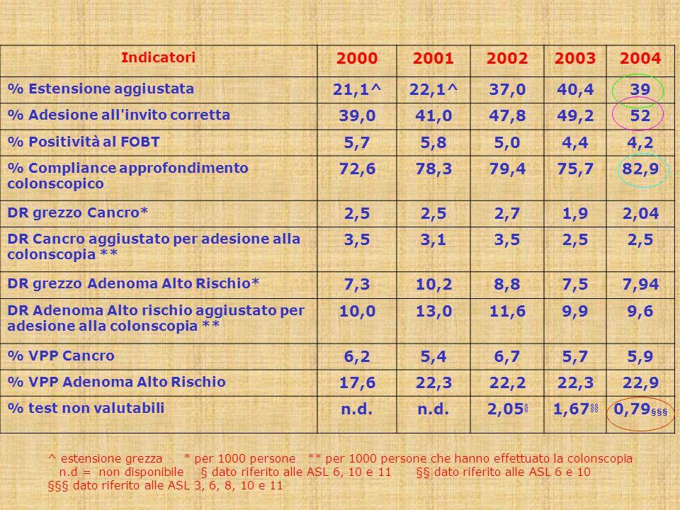 Aziende con programma attivo 7 (-5) Popolazione invitata 184.033 (-296.211) Estensione geografica 39% (-61%) Rispondenti 94.182 (-241.988) Adesione allinvito (corretta) 52%(-18%) Screening carcinoma colorettale Regione Toscana Anno 2004 (Differenze con obiettivi per il 2007)