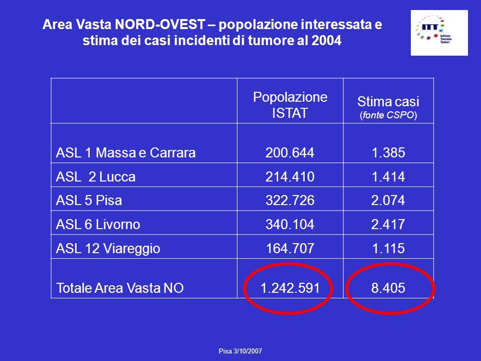 Pisa 3/10/2007 Area vasta NORD-OVEST – soggetti identificati con i flussi regionali al 2004 e validazione del dato anagrafico VALIDAZIONE ANAGRAFICA NOSI Totale tra maligni e benigninum.% % ASL 1 Massa e Carrara50001803,6482096,4 ASL 2 Lucca42492515,9399894,1 ASL 5 Pisa86906477,5804392,5 ASL 6 Livorno99654364,4952995,6 ASL 12 Viareggio47581382,9426097,1 Totale Area Vasta3266216525,13101094,9