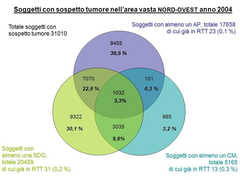 Pisa 3/10/2007 1029 5,3% 2248 11,6% 6665 34,4 % 5823 30,1 % 735 3,8% 72 0,4 % Soggetti con sospetto tumore maligno nellarea vasta NORD-OVEST anno 2004 2784 14,4 % Totale soggetti con sospetto tumore maligno 19356