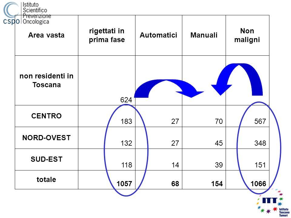 Area vasta rigettati in prima fase AutomaticiManuali Non maligni non residenti in Toscana 624 CENTRO 1832770567 NORD-OVEST 1322745348 SUD-EST 1181439151 totale 1057681541066
