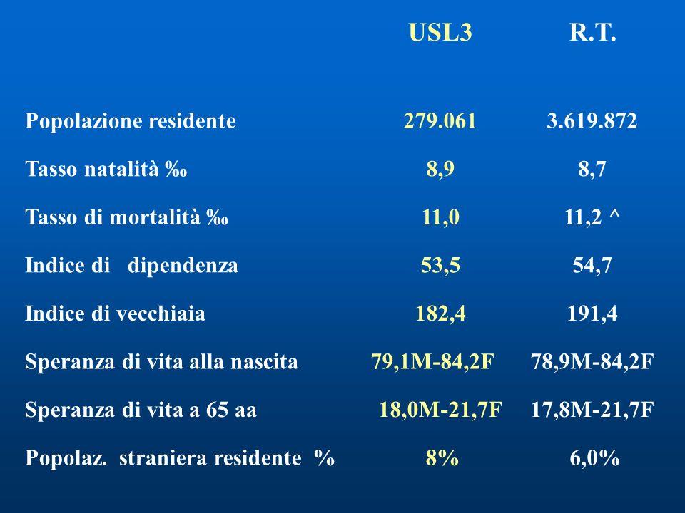CASI INCIDENTI MAMMELLA 226 1040 PROSTATA 180 765 COLON RETTO m 148 573 COLON RETTO f 128 494 POLMONE m 165 640 POLMONE f 40 214 ASL 3 (04) RTFI (03) ASL 3 (04) RTFI (03)