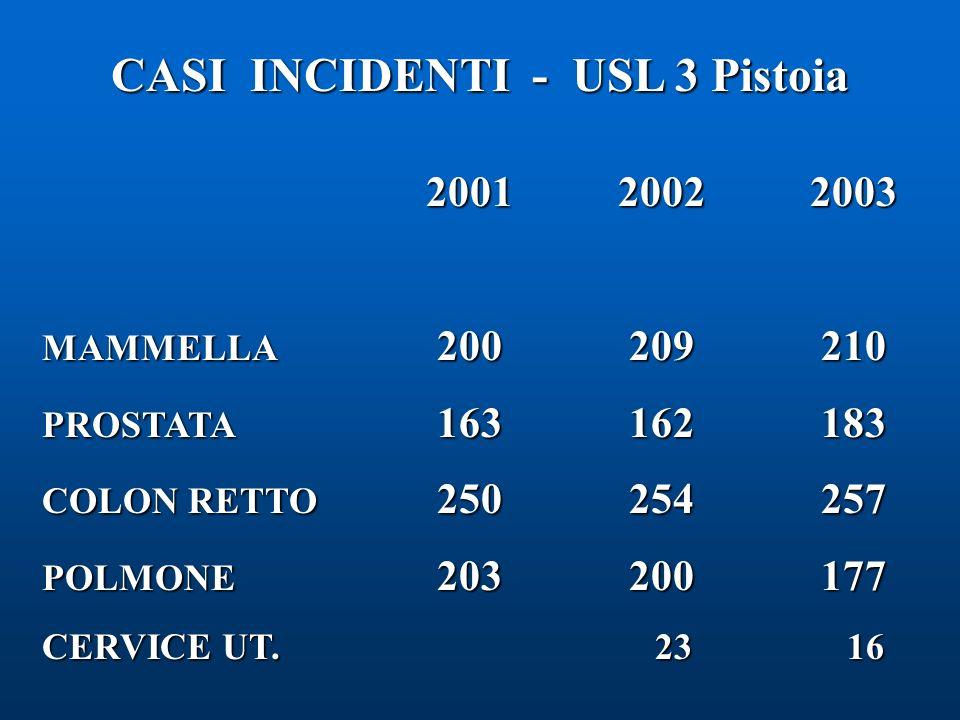 CASI INCIDENTI - USL 3 Pistoia 200120022003 200120022003 MAMMELLA 200 209 210 PROSTATA 163 162 183 COLON RETTO 250 254 257 POLMONE 203 200 177 CERVICE UT.
