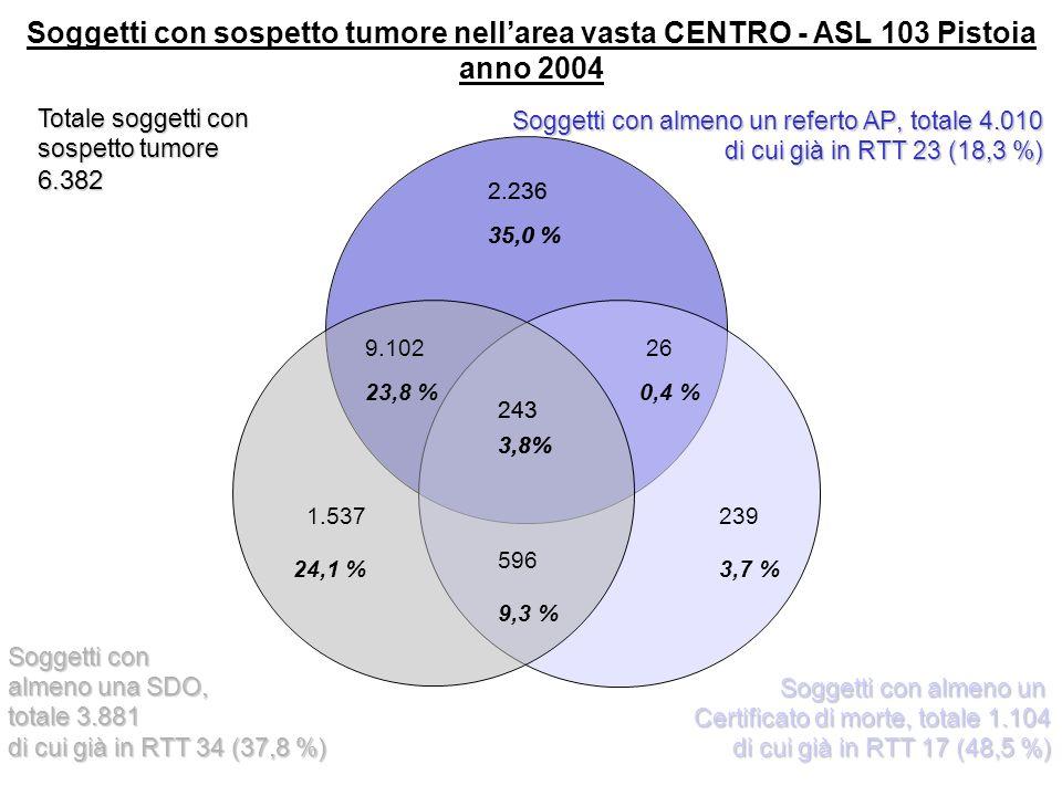 243 3,8% 2.236 35,0 % 9.102 23,8 % 1.537 24,1 % 239 3,7 % 26 0,4 % Soggetti con sospetto tumore nellarea vasta CENTRO - ASL 103 Pistoia anno 2004 596 9,3 % Totale soggetti con sospetto tumore 6.382