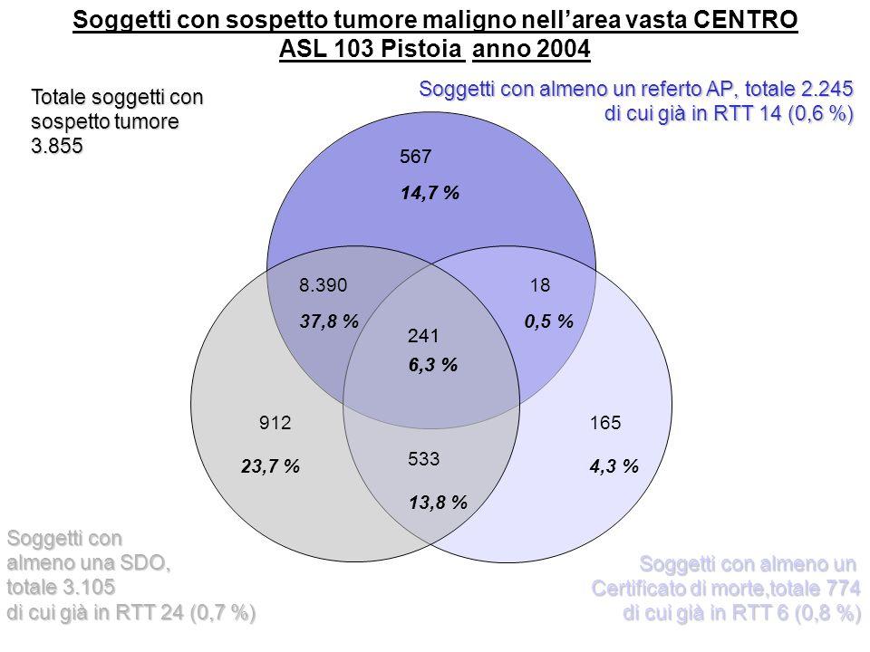 277 4,2% 2.454 37,3 % 1.588 24,1 % 1.456 22,1 % 243 3,7 % 26 0,4 % Soggetti con sospetto tumore nellarea vasta CENTRO (ASL 103 Pistoia) anno 2005 537 8,2 % Totale soggetti con sospetto tumore 5.210