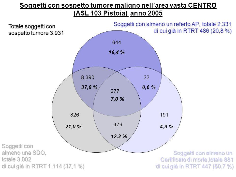 277 7,0 % 644 16,4 % 8.390 37,8 % 826 21,0 % 191 4,9 % 22 0,6 % Soggetti con sospetto tumore maligno nellarea vasta CENTRO (ASL 103 Pistoia) anno 2005 479 12,2 % Totale soggetti con sospetto tumore 3.931