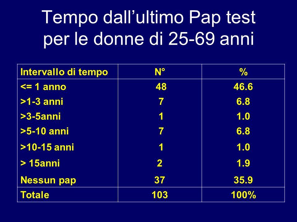 Tempo dallultimo Pap test per le donne di 25-69 anni Intervallo di tempoN°% <= 1 anno 4846.6 >1-3 anni 76.8 >3-5anni 11.0 >5-10 anni 76.8 >10-15 anni